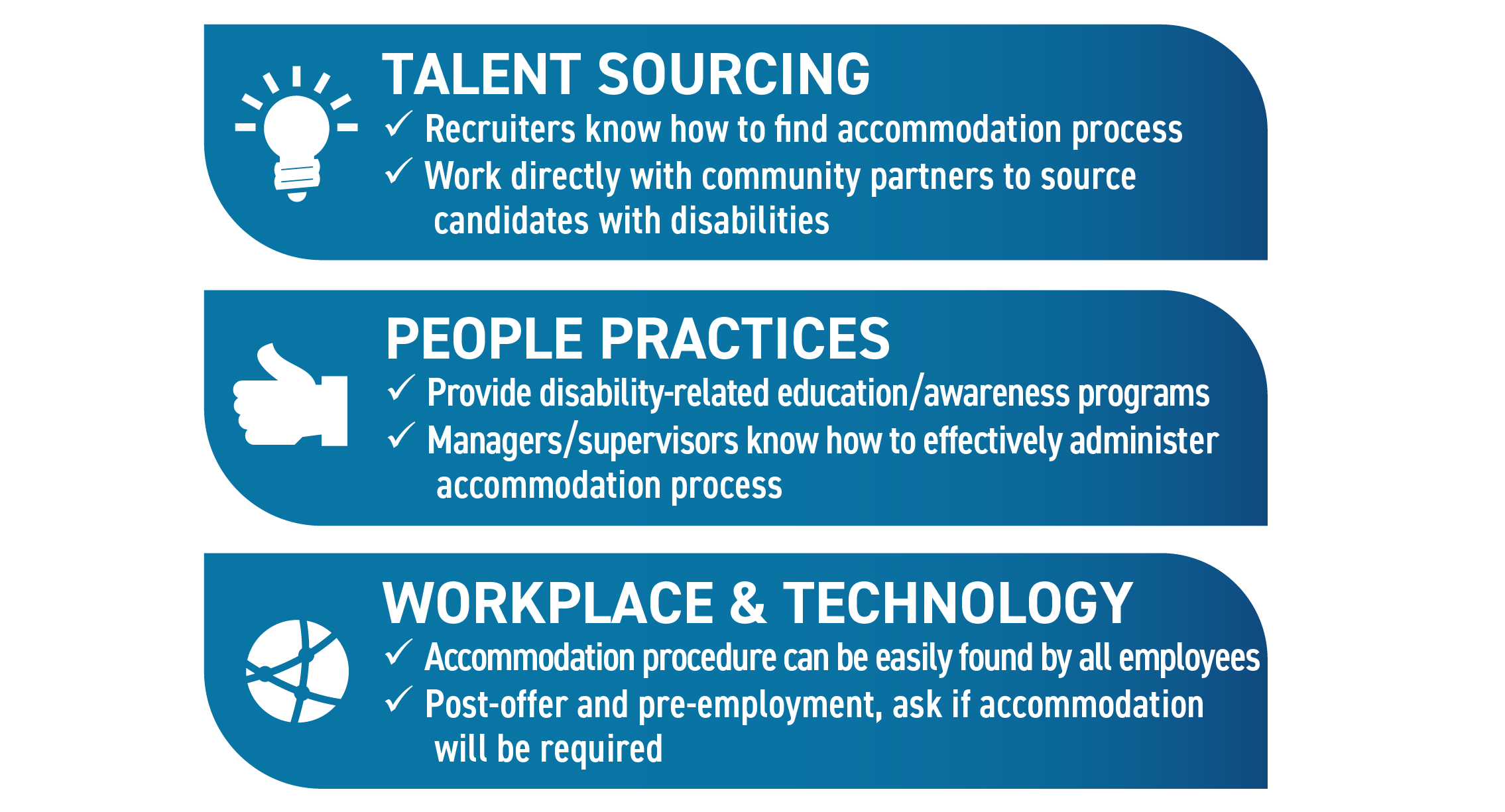 Talent Sourcing: Recruiters know how to find accommodation process; Work directly with community partners to source candidates with disabilities. People Practices: Provide disability-related education/awareness programs; Managers/supervisors know how to effectively administer accommodation process. Workplace & Technology: Accommodation procedure can be easily found by all employees' Post-offer and pre-employment, ask if accommodation will be required.