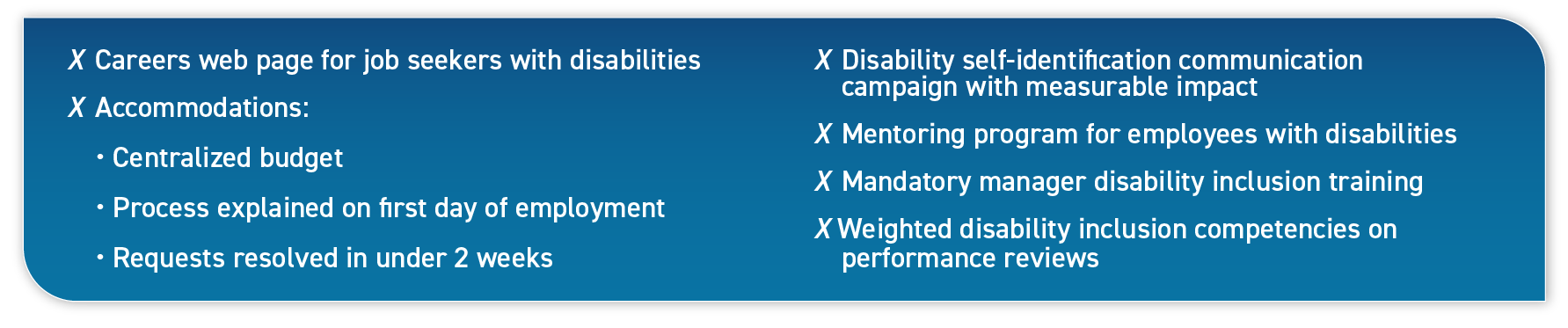 Careers web page for job seekers with disabilities; Accommodations: Centralized budget, Process explained on first day of employment, Requests resolved in under 2 weeks; Disability self-identification communication campaign with measurable impact; Mentoring program for employees with disabilities; Mandatory manager disability inclusion training; Weighted disability inclusion competencies on performance reviews.