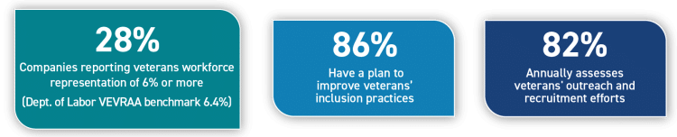 Graph showing percentage of companies that: Report veterans' workforce representation of 6% or more (Dept. of Labor VEVRAA benchmark 6.4%), 28%; Have a plan to improve veterans' inclusion practices, 86%; Annually assess veterans' outreach and recruitment efforts, 82%.