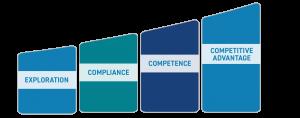 1. Exploration; 2. Compliance; 3. Competence; 4. Competitive Advantage
