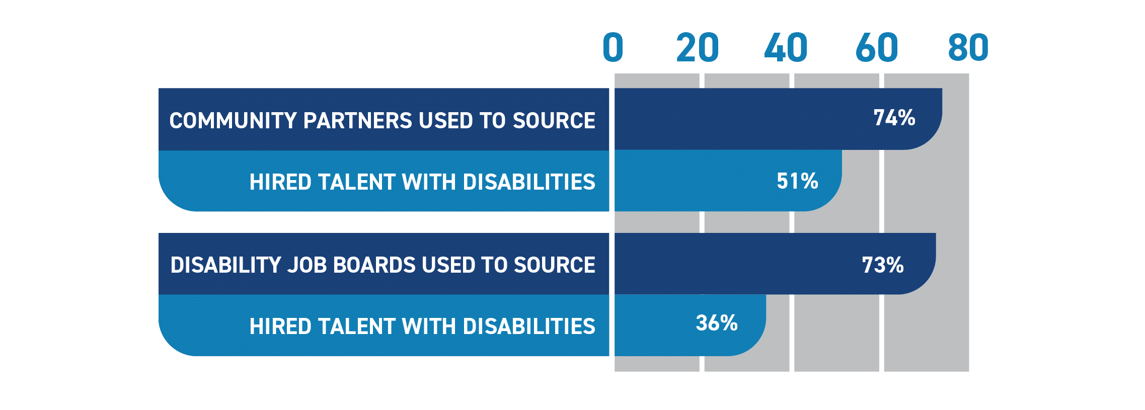 Graph showing percentage of companies using sourcing specific channels, and of those, whether any hired talent with disabilities through them. Community Partners: 74% used, 51% hired; Disability Job Board: 73% used, 36% hired;