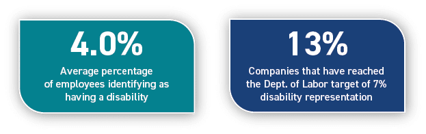 Average percentage of employees identifying as having a disability: 4.0%; Companies that have reached the Dept. of Labor target of 7% disability representation: 13%.