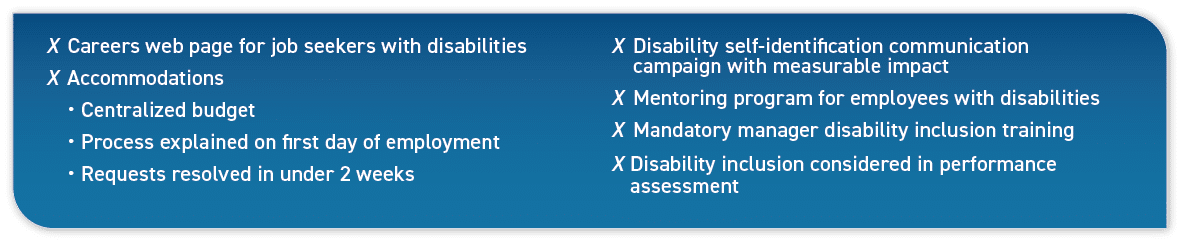 Careers web page for job seekers with disabilities; Accommodations: Centralized budget, Process explained on first day of employment, Requests resolved in under 2 weeks; Disability self-identification communication campaign with measurable impact; Mentoring program for employees with disabilities; Mandatory manager disability inclusion training; Disability inclusion considered in performance assessment.