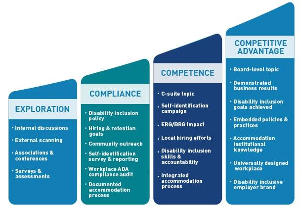 The NOD Disability Employment Maturity Curve: 1. Exploration; 2. Compliance; 3. Competence; 4. Competitive Advantage