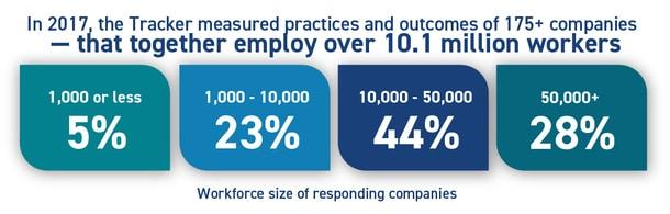 1,000 or less employees: 5%; 1,000 - 10,00 employees: 23%; 10,000 - 50,000 employees: 44%; 50,000+ employees: 28%