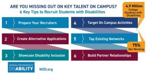 There are 4.9 million college students with disabilities, but 75% are not working. Here's 6 tips to recruit students with disabilities on campus: 1. Prepare your recruiters; 2. Create Alternative Applications; 3. Showcase Disability Inclusion; 4. Target On Campus Activities; 5. Tap Existing Networks; 6. Build Partner Relationships. Learn more at NOD.org