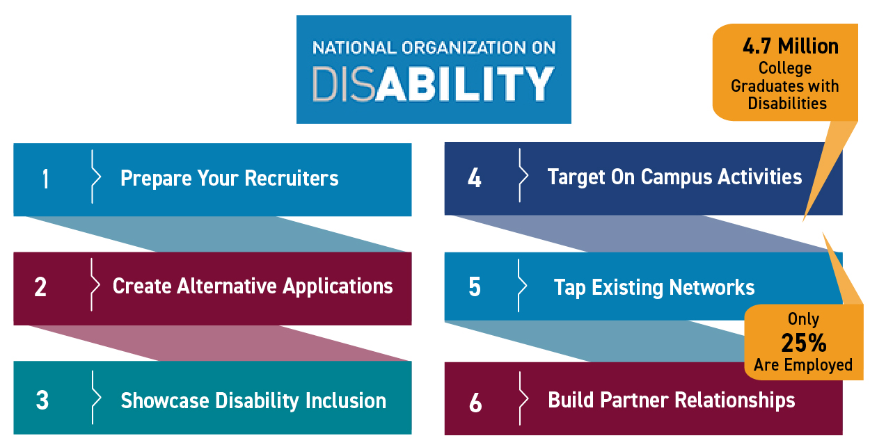 There are 4.7 million college students with disabilities, but only 25% are employed. Here's 6 tips to recruit students with disabilities on campus: 1. Prepare your recruiters; 2. Create Alternative Applications; 3. Showcase Disability Inclusion; 4. Target On Campus Activities; 5. Tap Existing Networks; 6. Build Partner Relationship; National Organization on Disability logo. Learn more at NOD.org.