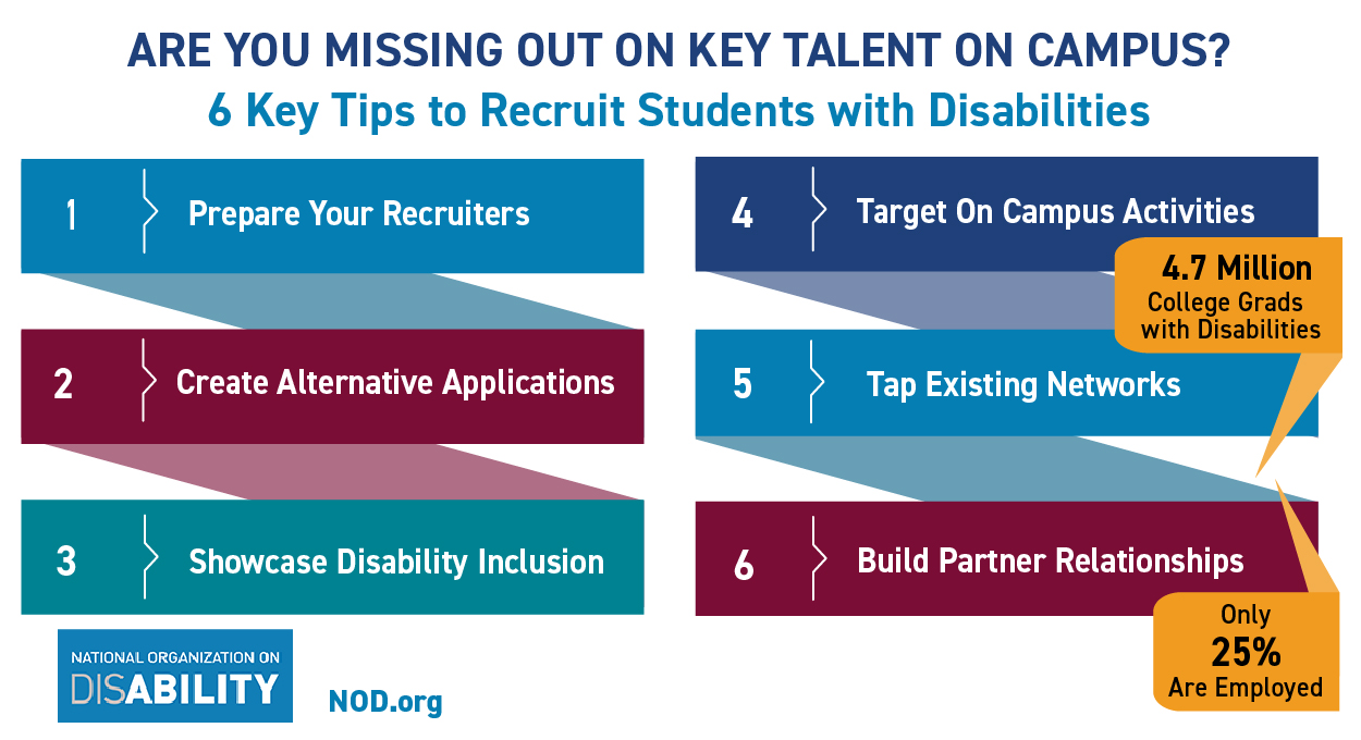 There are 4.7 million college students with disabilities, but only 25% are employed. Here's 6 tips to recruit students with disabilities on campus: 1. Prepare your recruiters; 2. Create Alternative Applications; 3. Showcase Disability Inclusion; 4. Target On Campus Activities; 5. Tap Existing Networks; 6. Build Partner Relationship; National Organization on Disability logo