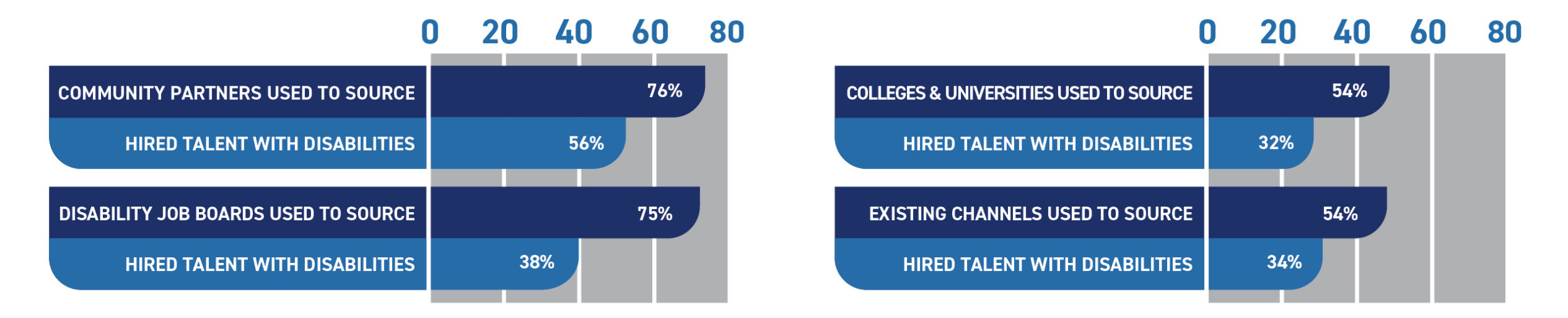 Graph showing percentage of companies using sourcing specific channels, and of those, whether any hired talent with disabilities through them. Community Partners: 76% used, 56% hired; Disability Job Board: 75% used, 38% hired; Colleges + Universities: 54% used, 32% hired; Existing Channels: 54% used, 34% hired.