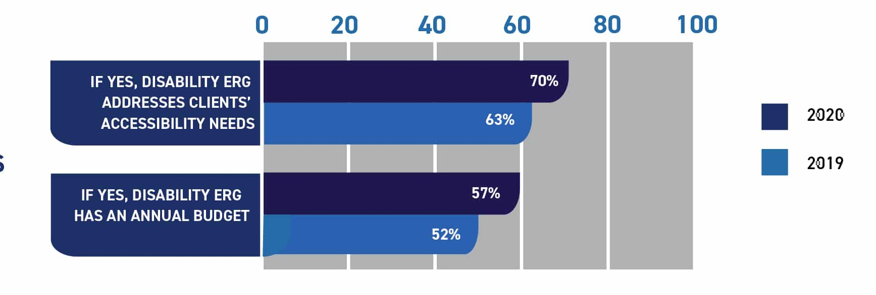 Graph showing percentage of companies with disability ERGs, also: Use ERGs to address client needs 70 in 2020, 63 in 2019. Disability ERGs w/ annual budget, 57 in 2020, 77% used, 48% hired; Colleges + Universities: 54% used, 57% hired; Existing Channels: 47% used, 68% hired.