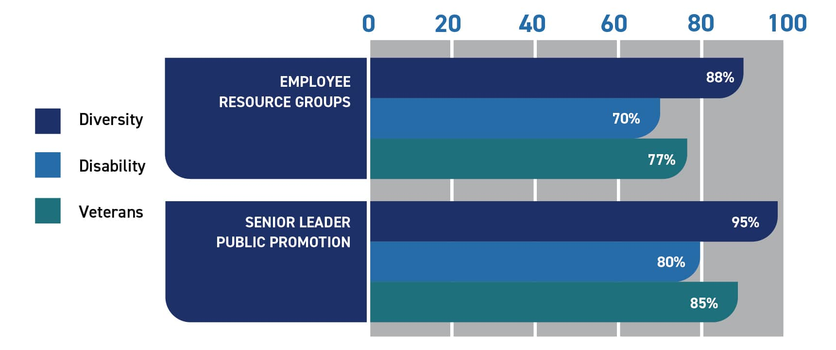 Graph showing percentage of companies using Employee Resource Groups: Diversity, 95%; Disability, 80%; Veterans, 85%. Graph showing percentage of companies that have senior leaders who publicly support: Diversity, 95%; Disability, 80%; Veterans, 85%.