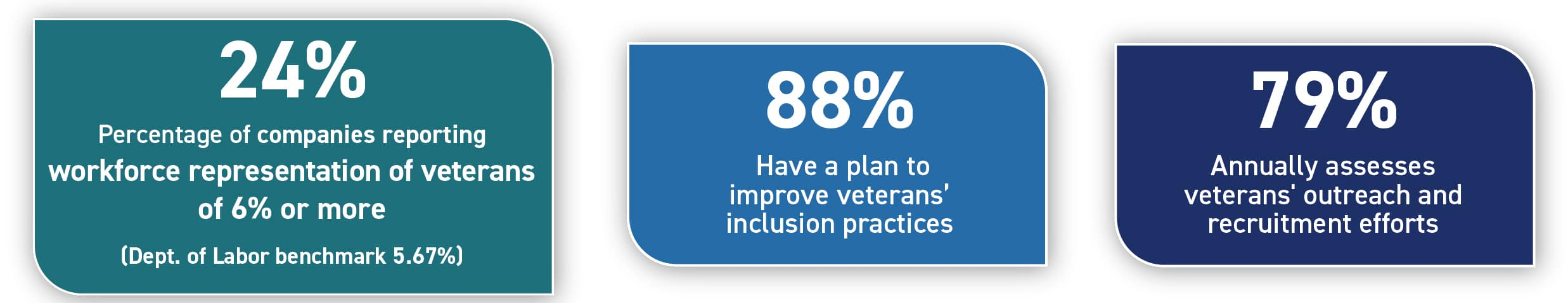 24$ Report veterans' workforce representation of 6% or more (Dept. of Labor VEVRAA benchmark 5.67%), 88%; Have a plan to improve veterans' inclusion practices, 88%; Annually assess veterans' outreach and recruitment efforts, 79%.
