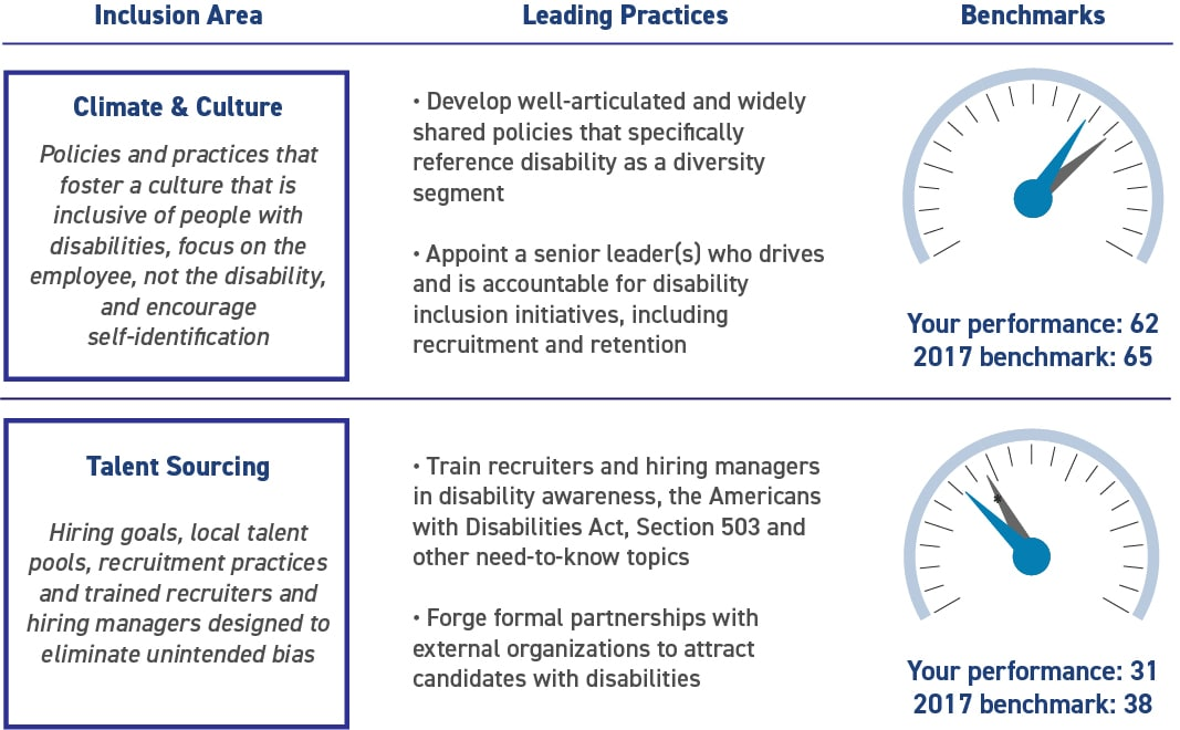 Excerpt of Scorecard showing inclusion area, with definition, leading practices and group and company benchmarks