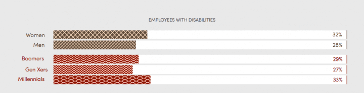 Graph showing employees with disability by demographic: Women: 32%; Men 28%; Boomers 29%, Gen Xers 27%; Millenials 33%.