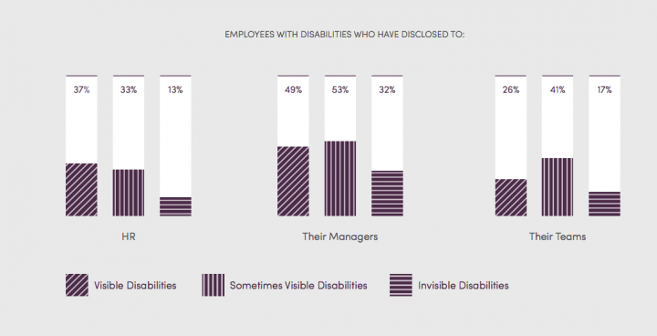 Image showing rate of disclosure: To HR - 37% visible disabilities, 33% sometimes visible disabilities, 13% invisible disabilities; To their Managers - 49% visible, 53% sometimes visible, 32% invisible; To their teams - 26% visible, 41% sometimes visible, 17% invisible.