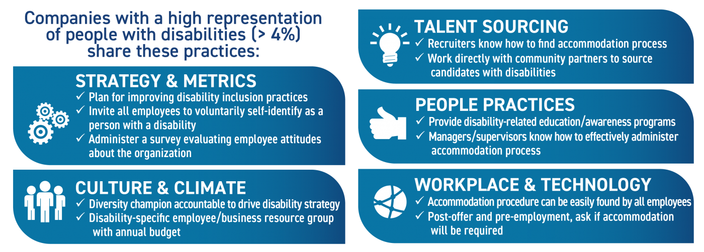 Strategy & Metrics: Plan for improving disability inclusion practices; Invite all employees to voluntarily self-identify as a person with a disability; Administer a survey evaluating employee attitudes about the organization. Culture & Climate: Diversity champion accountable to drive disability strategy; Disability-specific employee/business resource group with annual budget. Talent Sourcing: Recruiters know how to find accommodation process; Work directly with community partners to source candidates with disabilities. People Practices: Provide disability-related education/awareness programs; Managers/supervisors know how to effectively administer accommodation process. Workplace & Technology: Accommodation procedure can be easily found by all employees' Post-offer and pre-employment, ask if accommodation will be required.